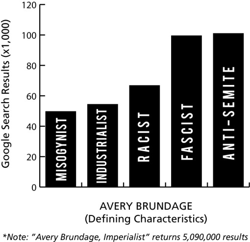 Avery Brundage Bar Graph